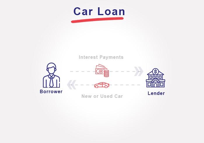 Car Loan vs Novated Lease