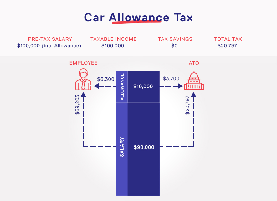 Car Allowance Example Without Novated Lease