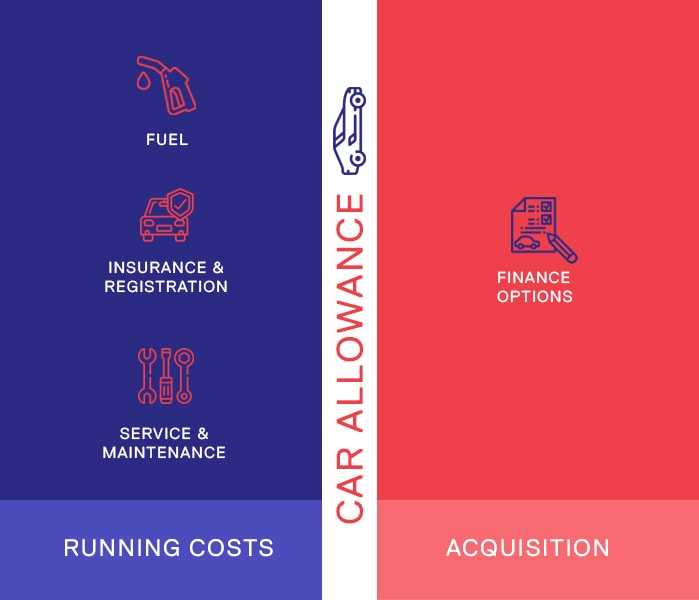 Car Allowance Running Costs and Finance Options