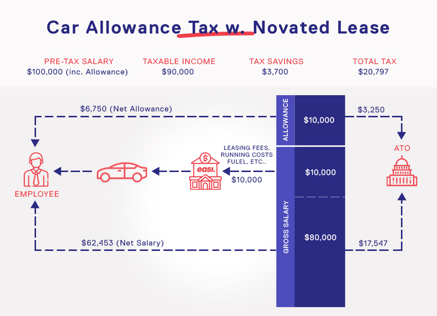 Car Allowance Tax with Novated Lease