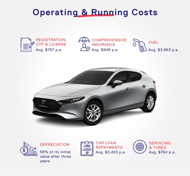 Car Operating and Running Costs in Australia