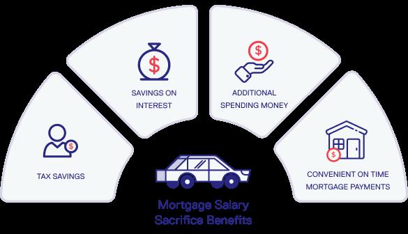 salary sacrifice mortgage